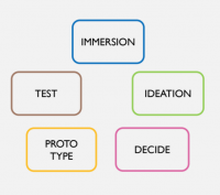 Comprendre et expérimenter le Design Thinking
