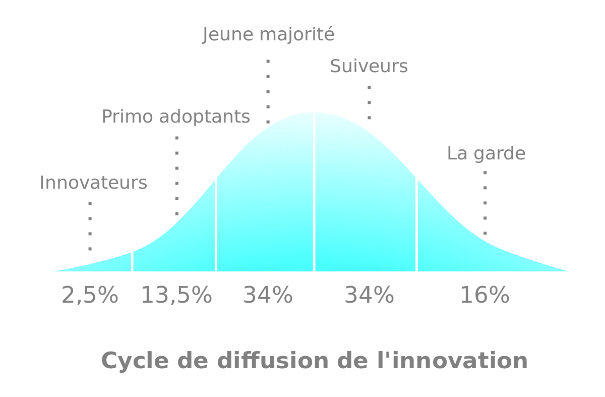 Simon Sinek comment les grands leaders inspirent laction loi diffusion innovation